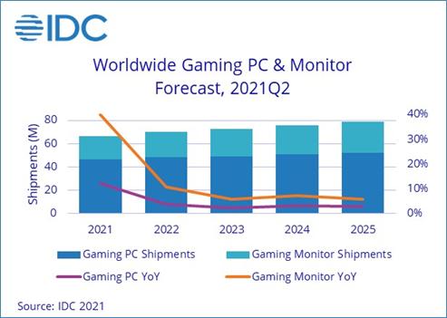 idc étude pc écrans gaming hausse clicks and games